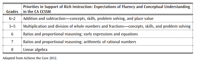 Math Framework Overview Curriculum Frameworks CA Dept of Education